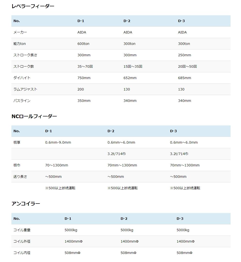 設備諸元表 – 旭金属株式会社